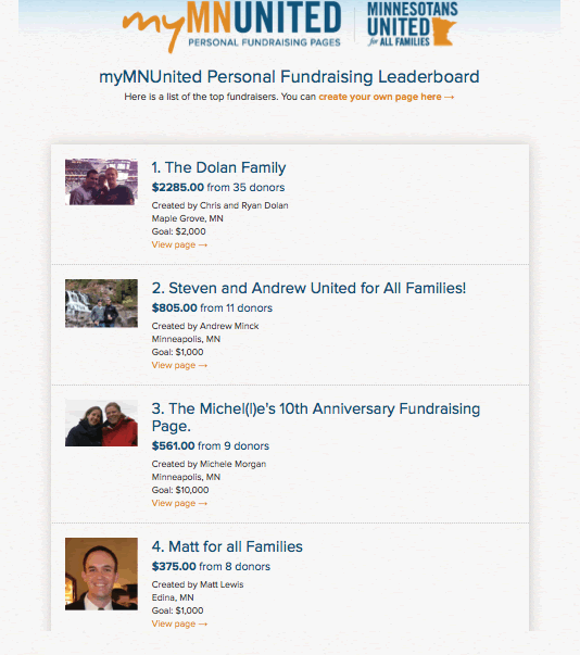 Leaderboard of fundraisers