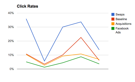 Click Rates Graph for PT Blog
