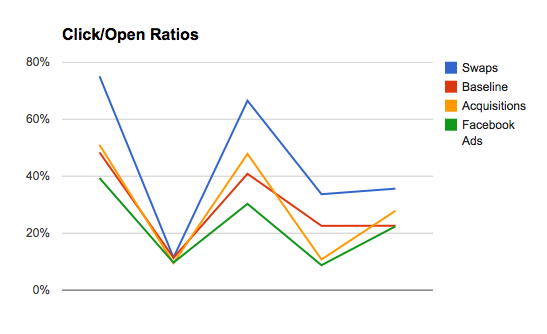 Click:Open Rates Graph for PT Blog