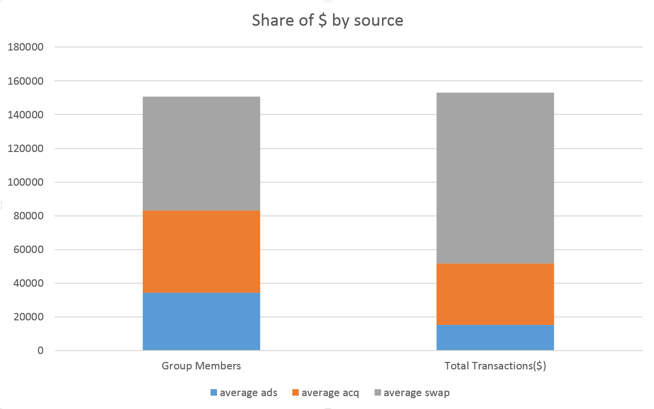 Share of $ by Source chart