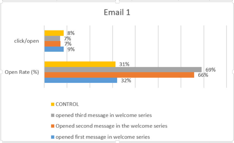Email 1 welcome series chart