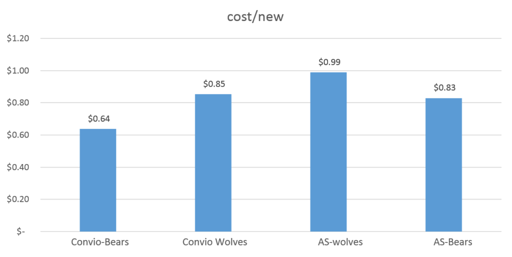 cost/new
