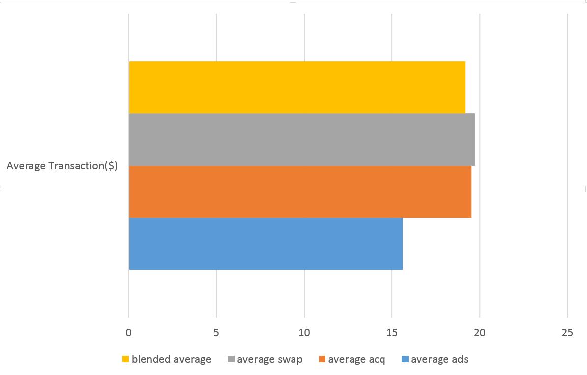 Average Donation chart