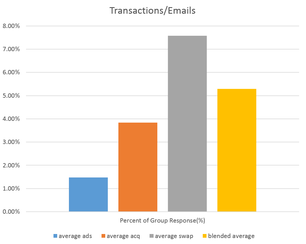 Transaction/email graph