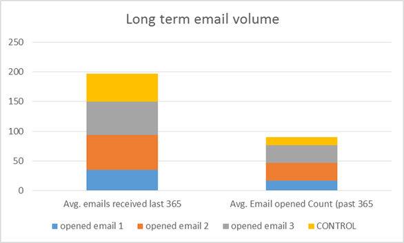 email volume 6 month